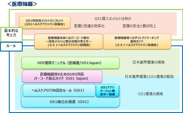 GS1ヘルスケアジャパン協議会