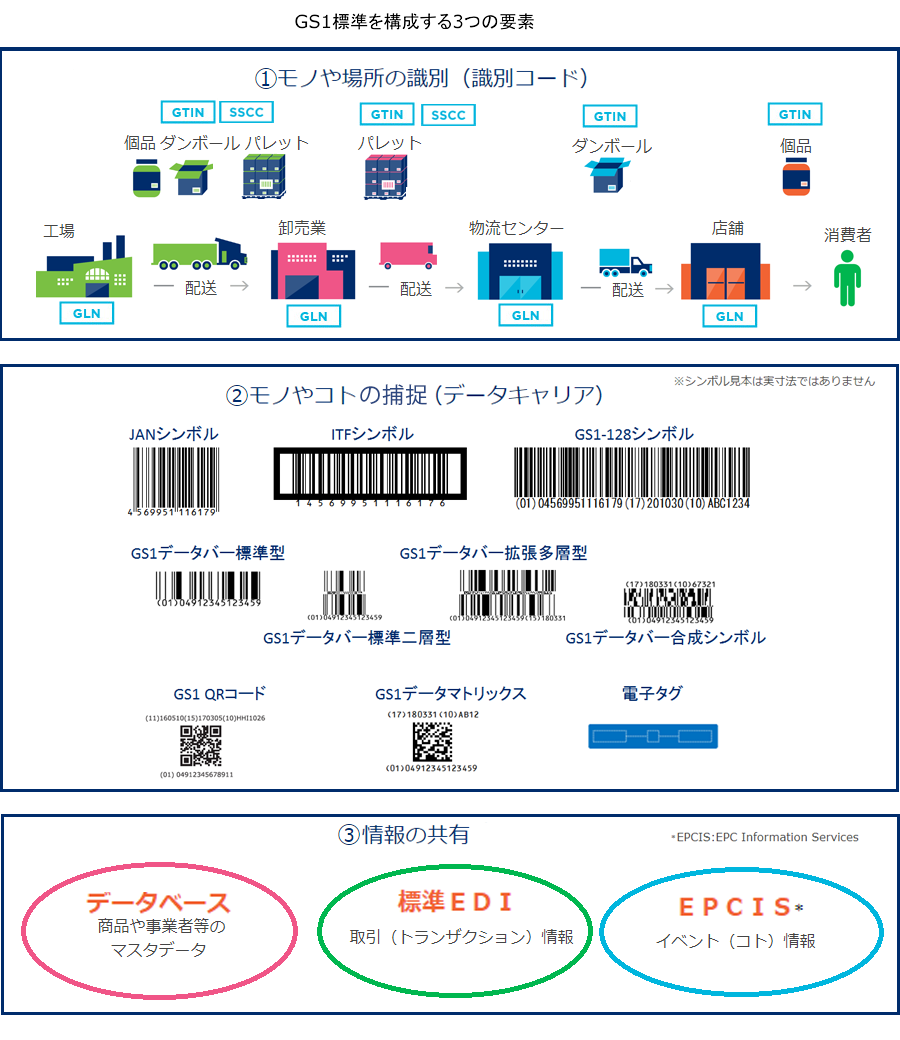 GS1標準と標準化活動 | 標準化活動 | GS1 Japan(一般財団法人流通 ...
